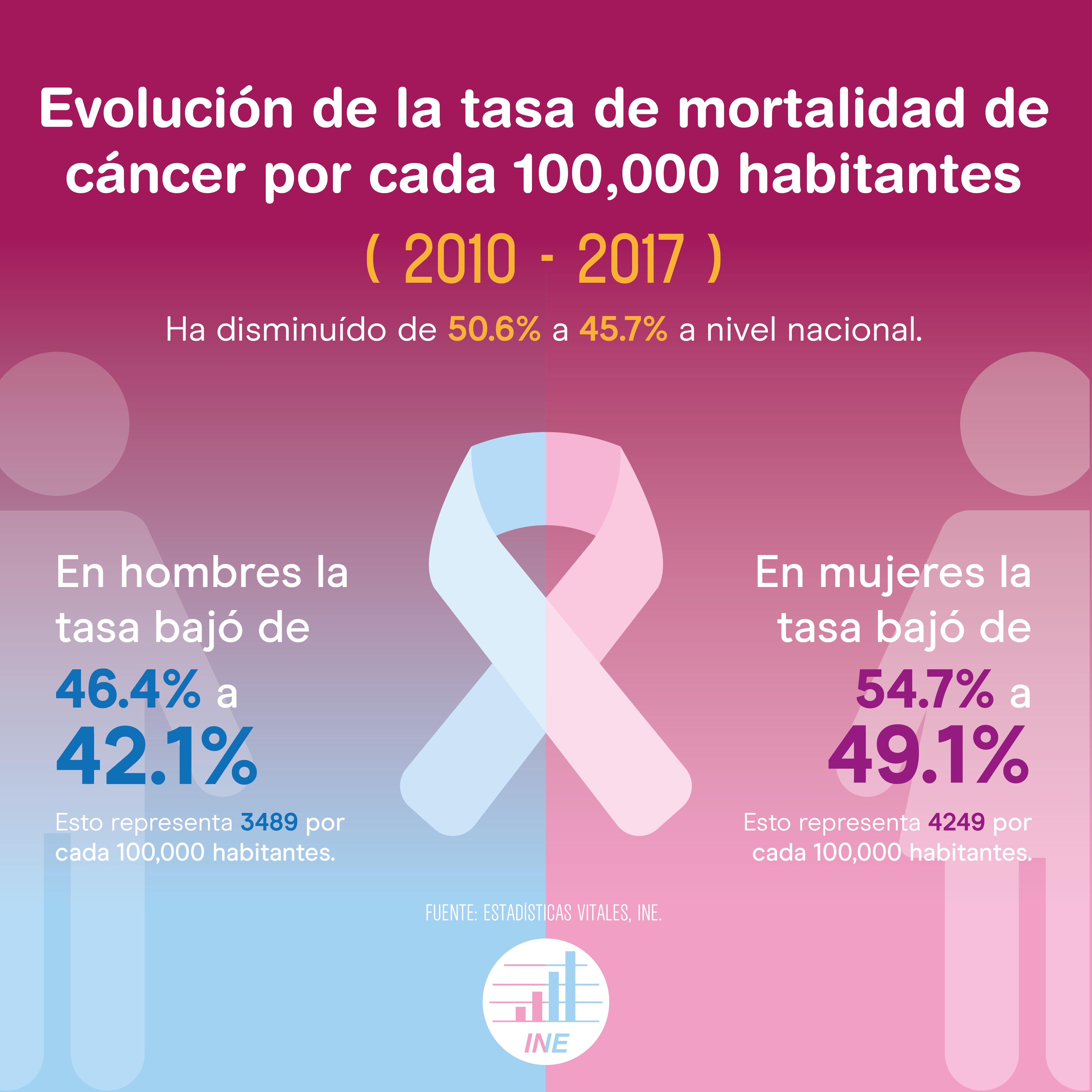 Tasa de mortalidad de cancer por año