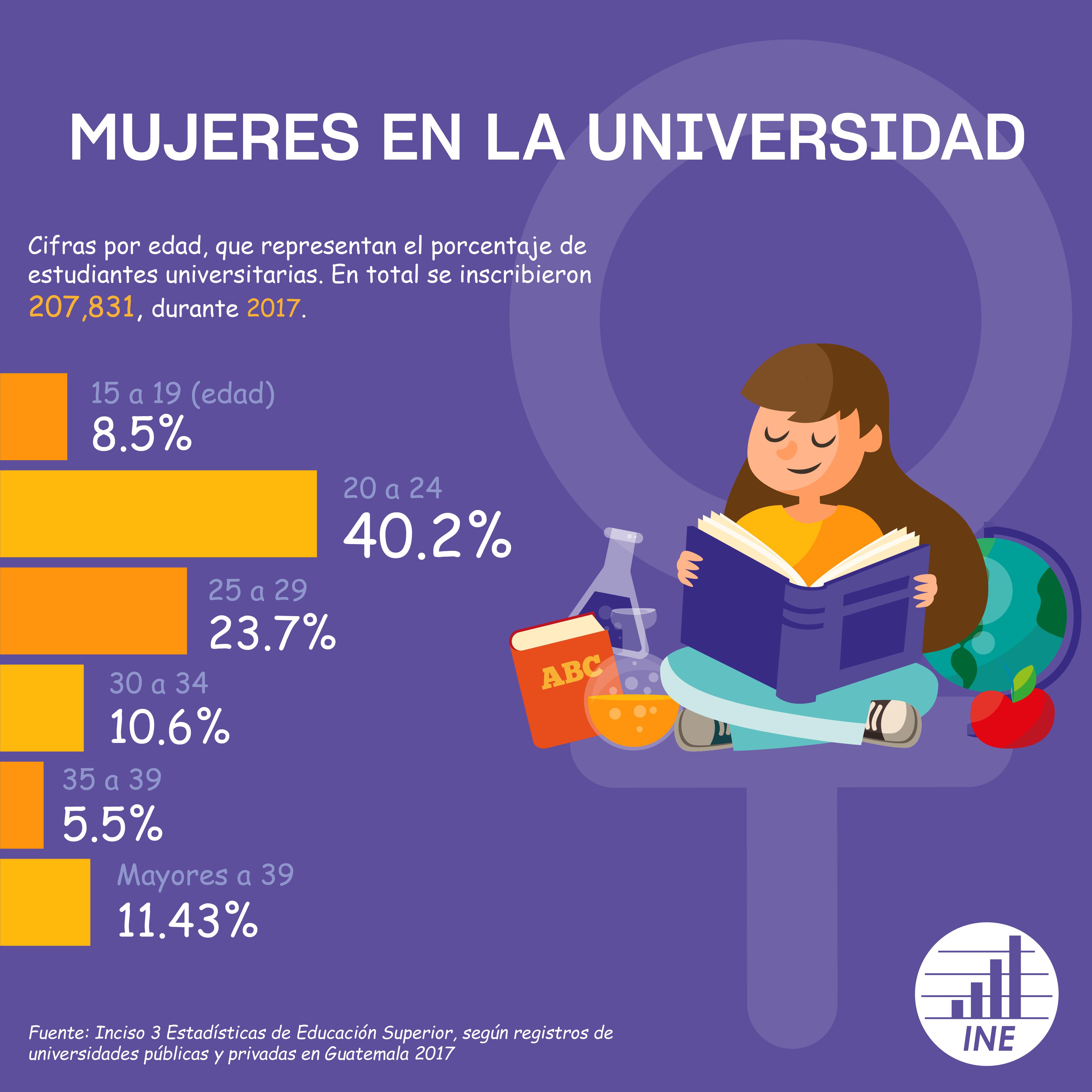 Mujeres en la Universidad