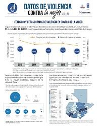 Infografía de Estadísticas de Violencia En Contra De La Mujer