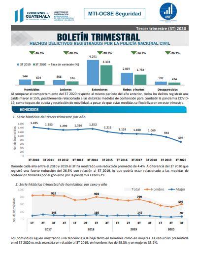 Boletin Hechos Delictivos, 3er. trimestre 2020