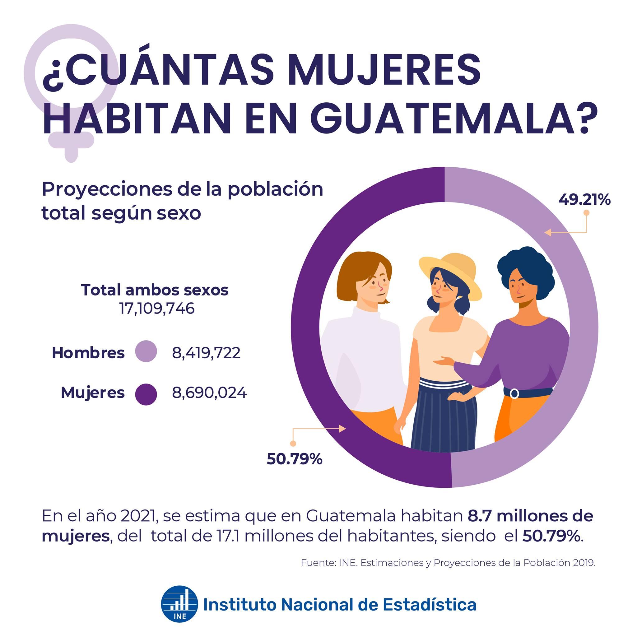 Mujeres que habitan en Guatemala
