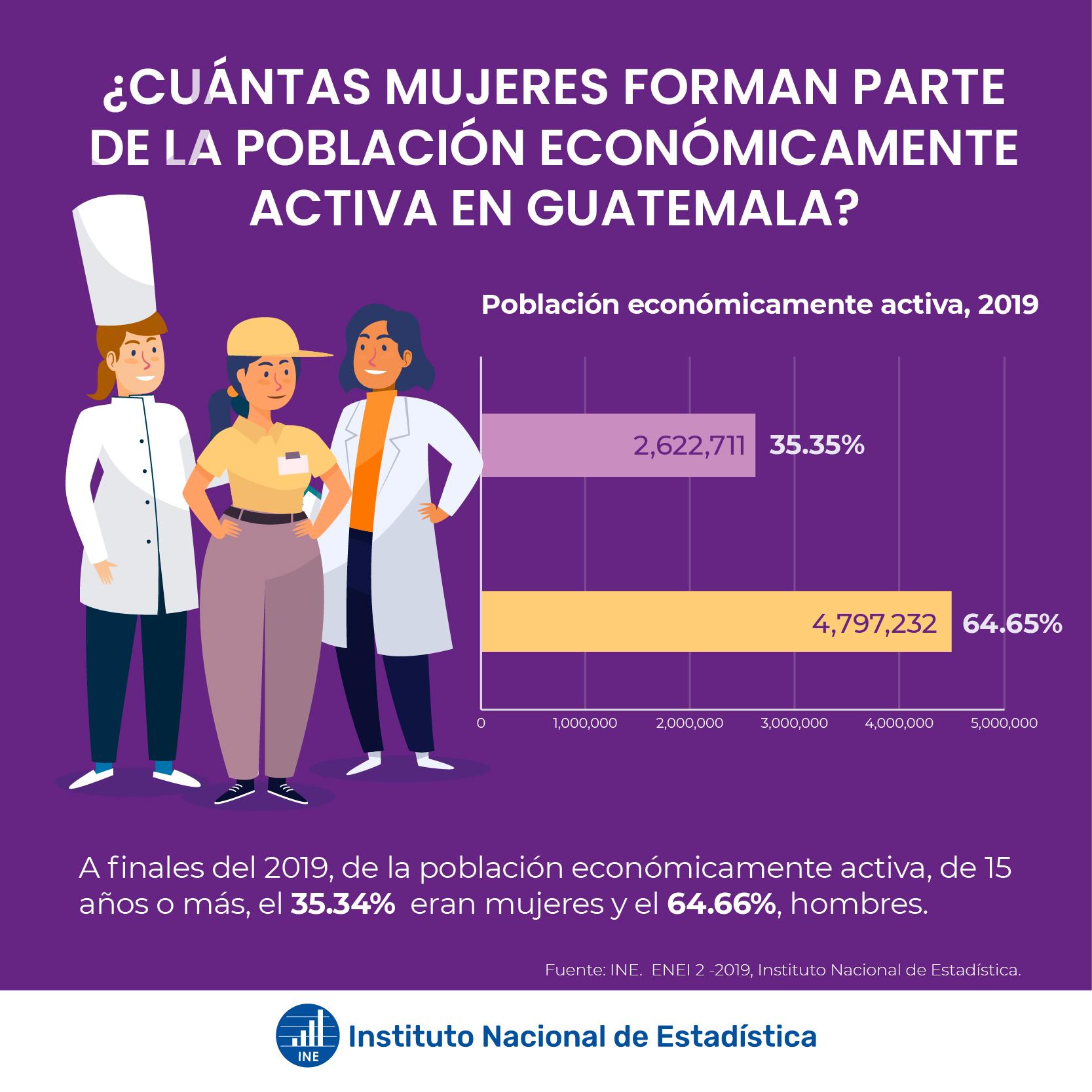 Mujeres económicamente activas en Guatemala
