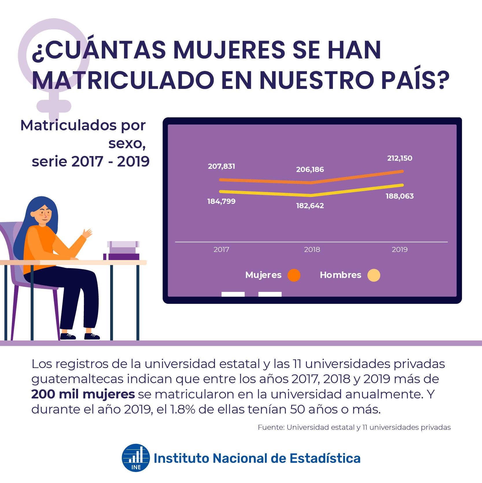 Mujeres matriculadas en nuestro país