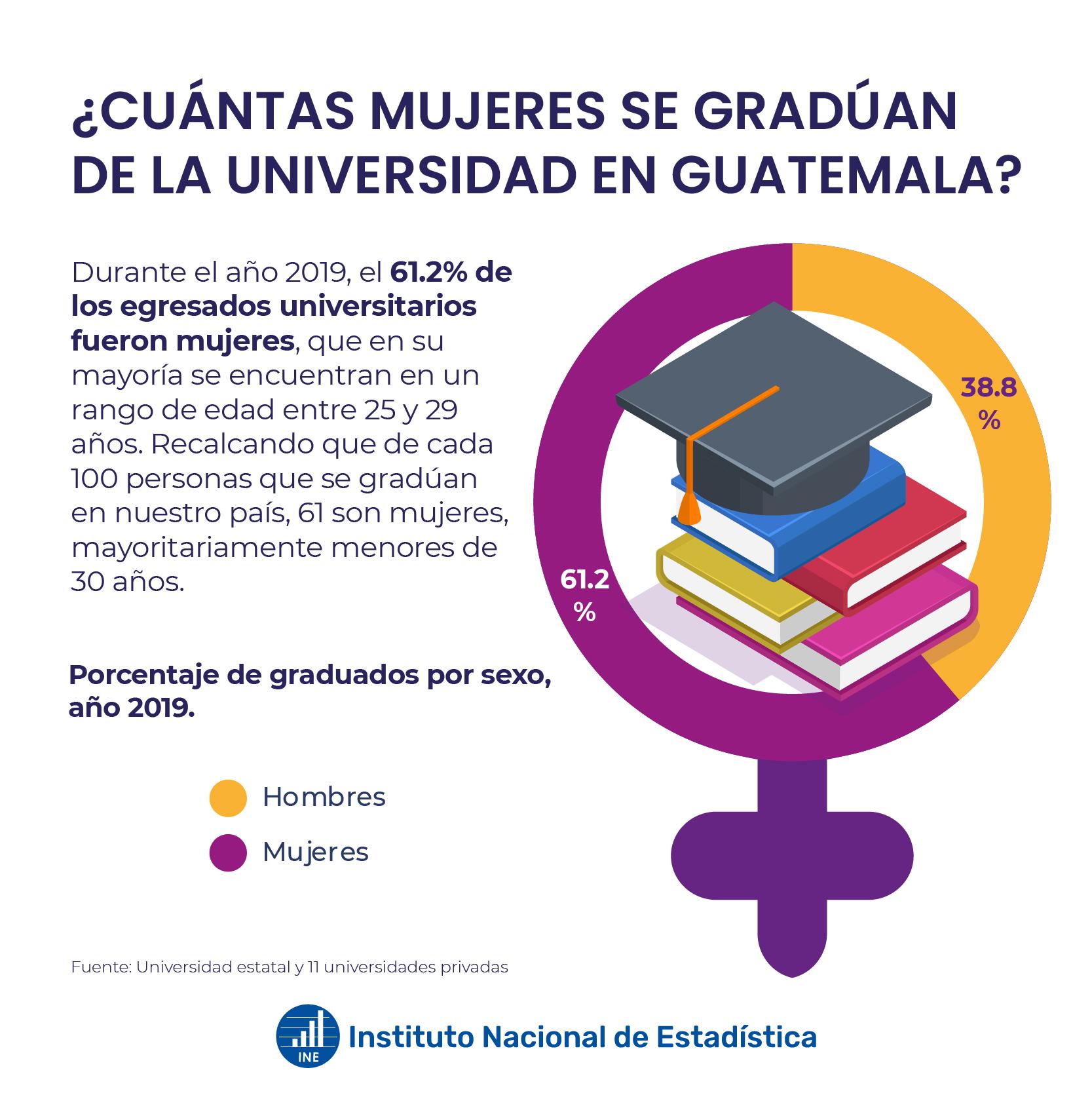Mujeres graduadas de la universidad