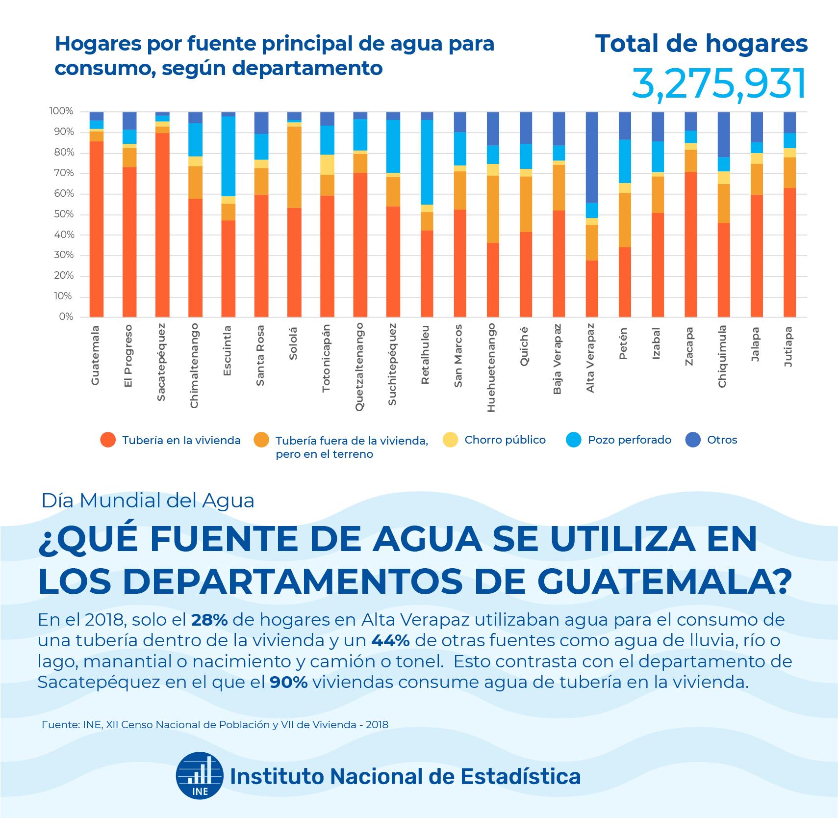 Fuente de agua utilizada en los departamentos de Guatemala
