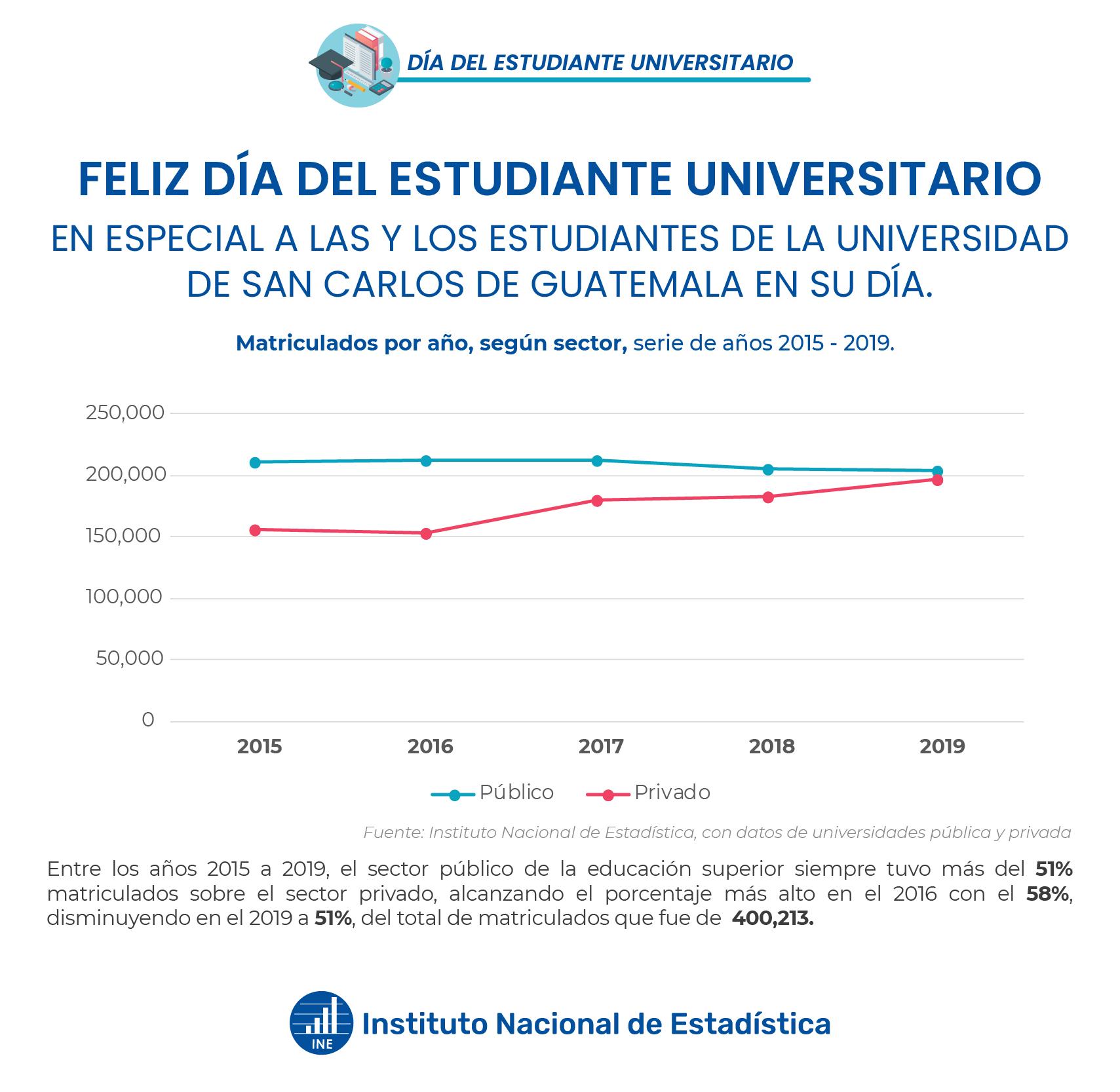 Matriculados por año según sector, serie de años 2015-2019