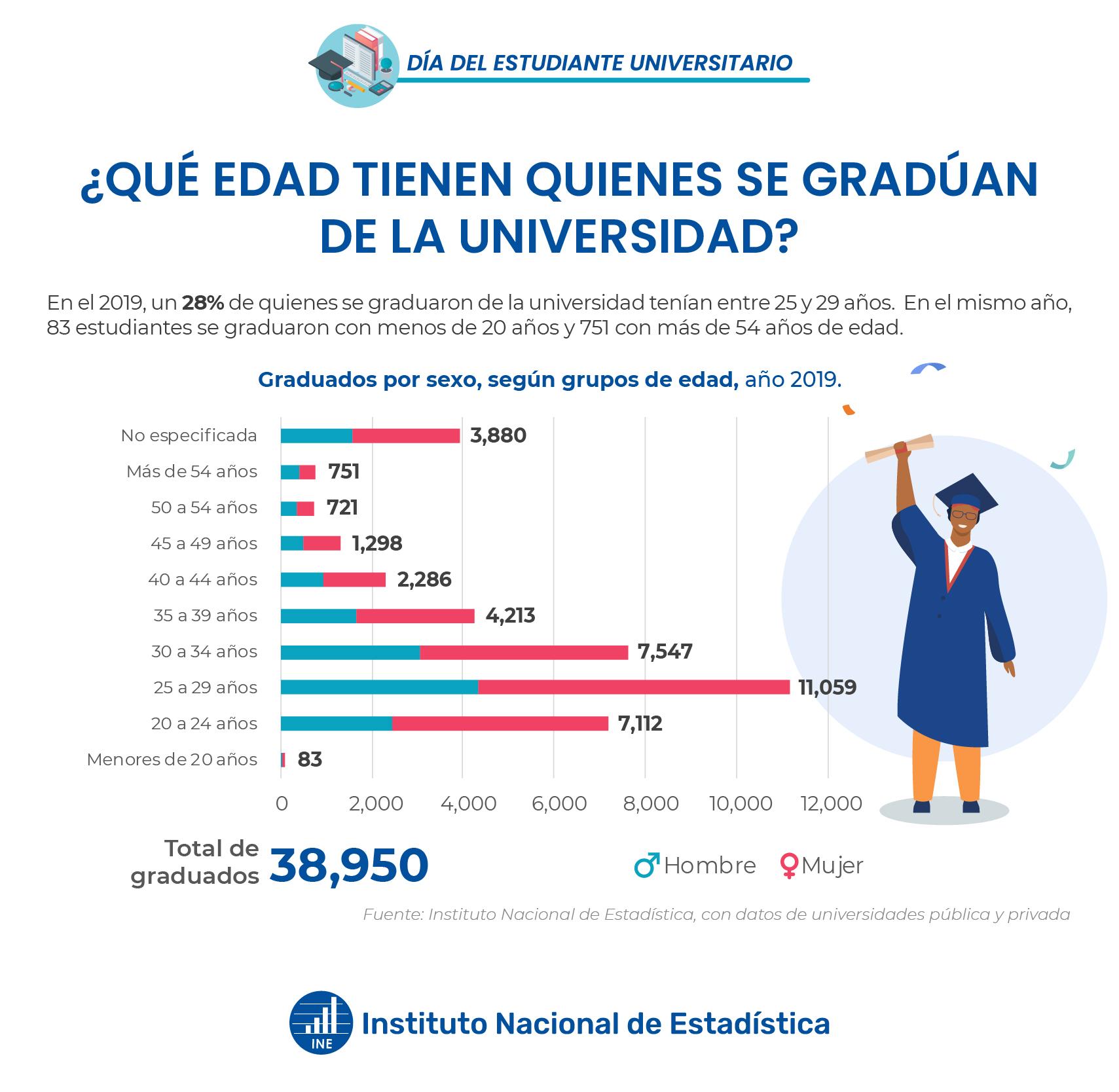 Graduados por sexo, según grupos de edad, año 2019