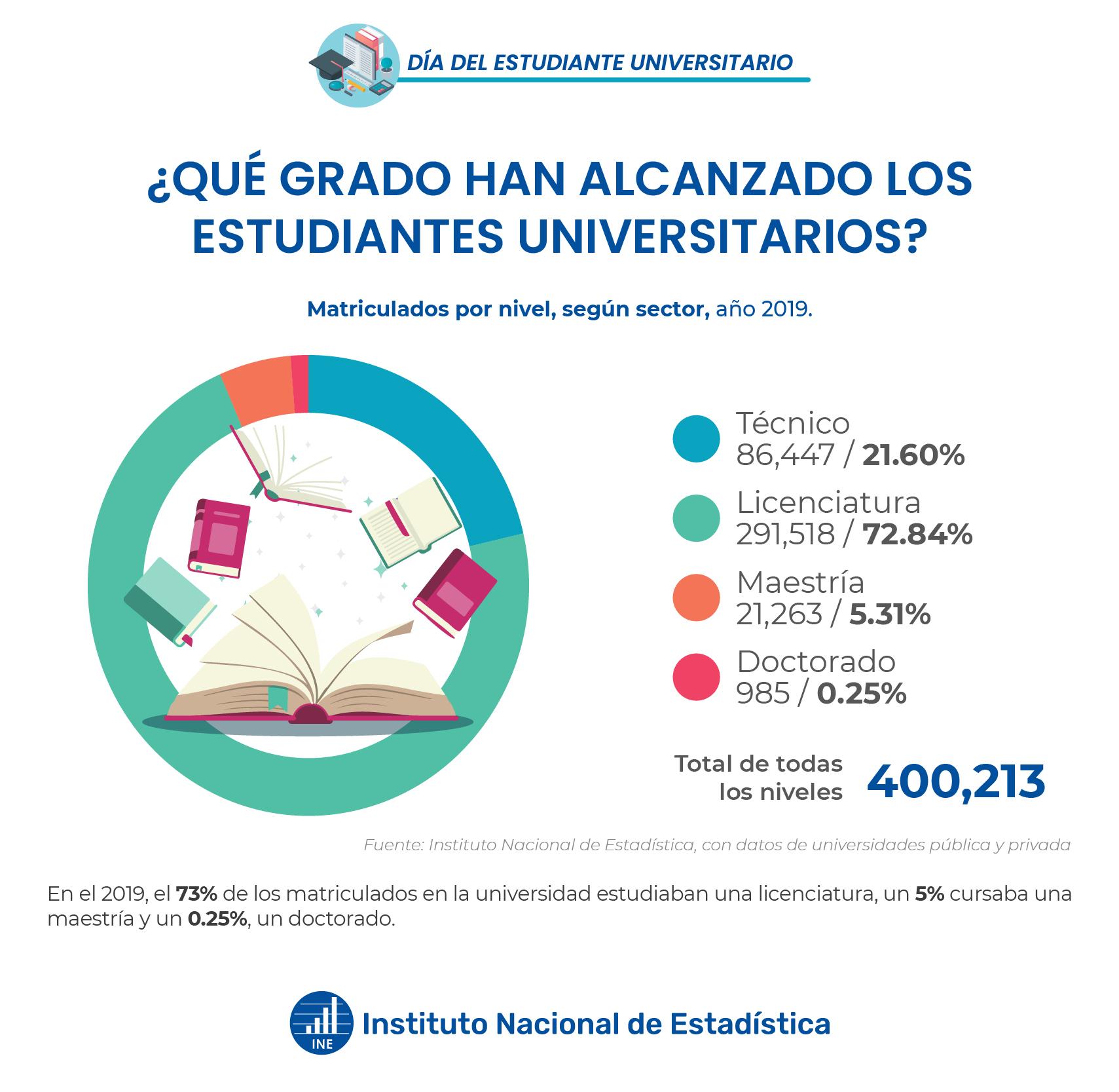 Matriculados por nivel, según sector, año 2019