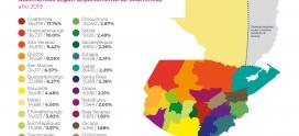 Nacimientos según departamentos de ocurrencia