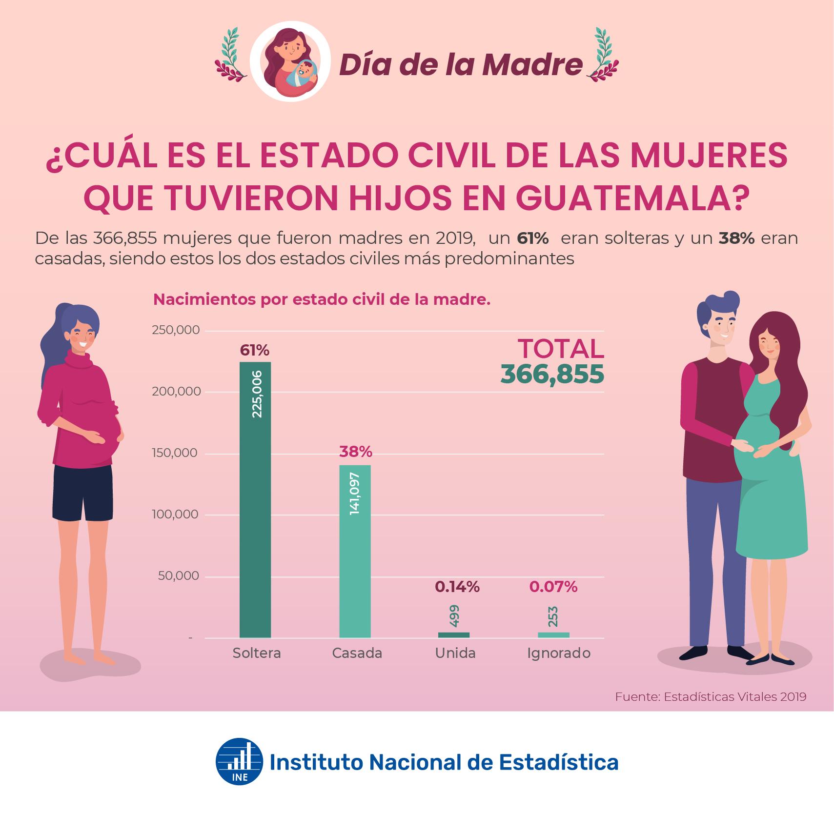 Nacimientos por estado civil de la madre