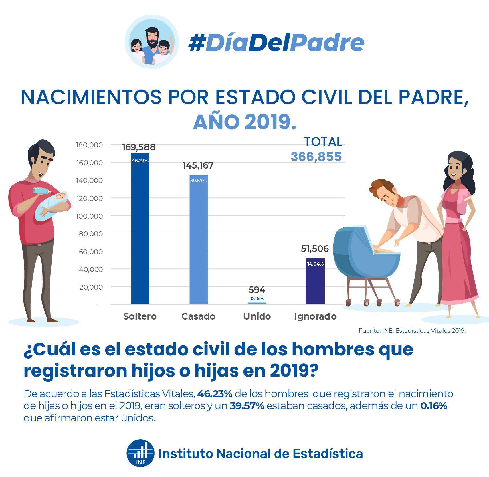 Nacimientos por estado civil del padre año 2019