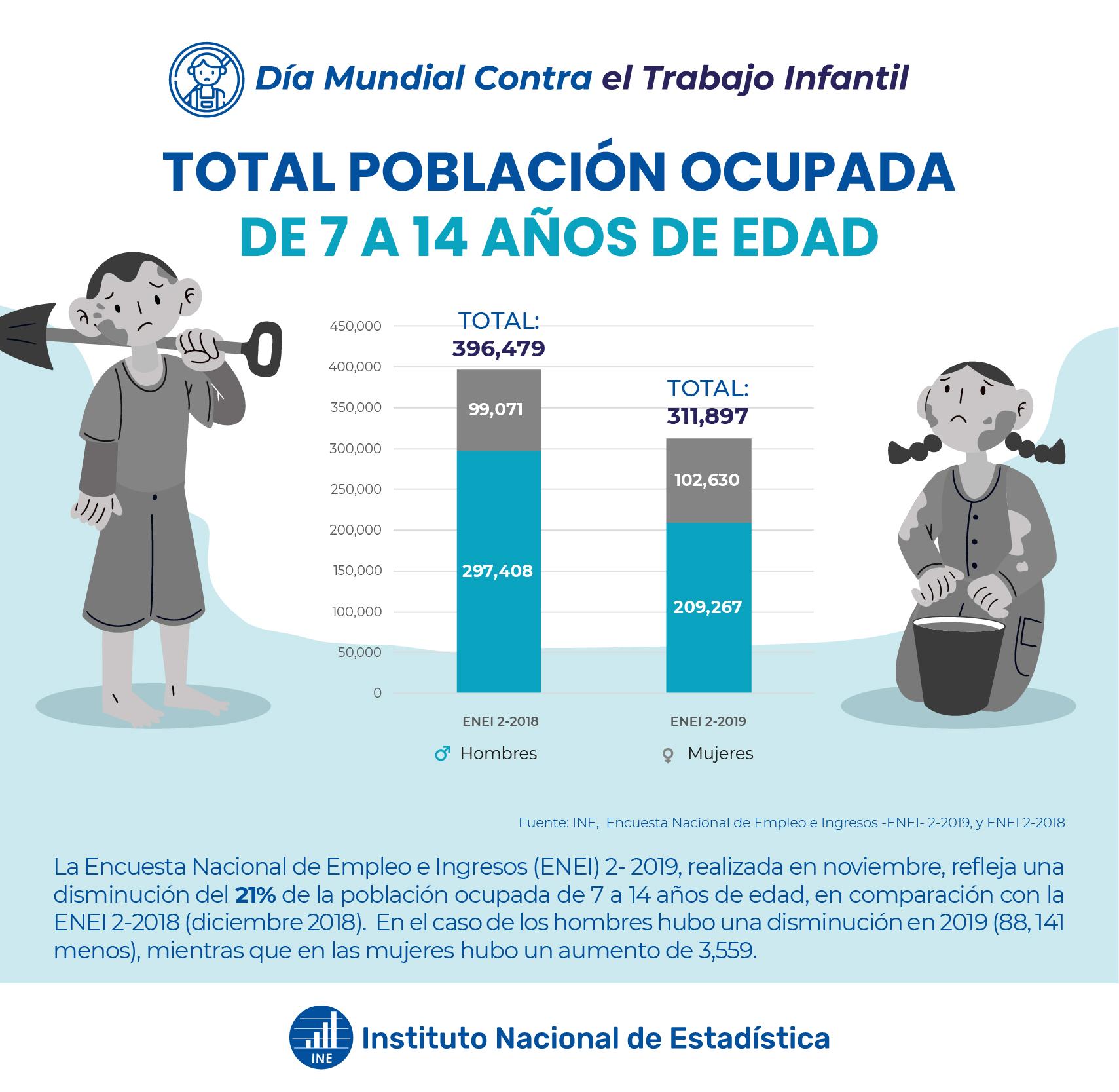 Total población ocupada de 7 a 14 años