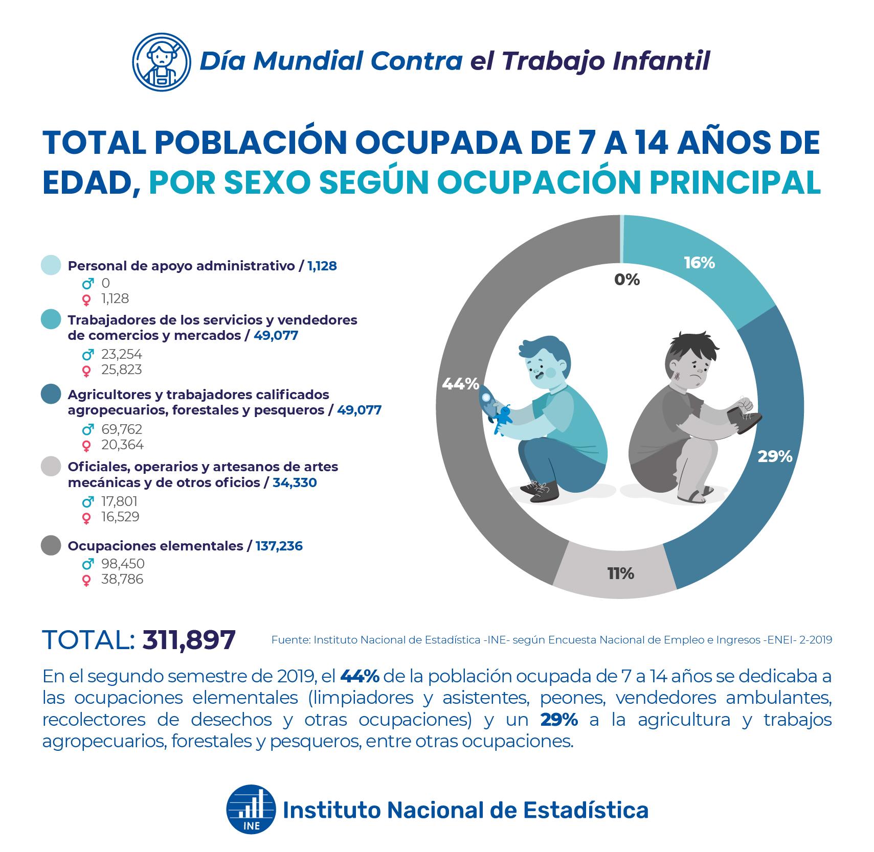 Población ocupada de 7 a 14 años, por sexo según ocupación principal
