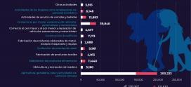 Población ocupada de 7 a 14 años, por sexo según rama de actividad económica